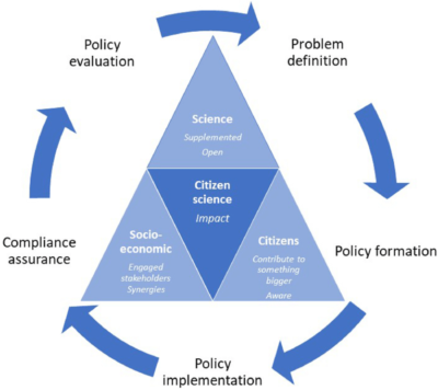 Three key dimensions of citizen science